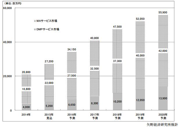 図1 引用:『DMP(データマネジメントプラットフォーム)サービス市場/MA(マーケティングオートメーション)サービス市場に関する調査結果 2015』