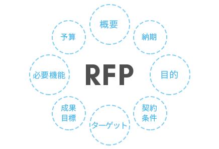 必要性の高まるWebサイトのRFP 【最新版 RFPサンプル配布中!】