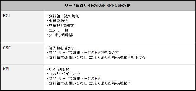 事例から見るkgi kpi設計後の成果 コラム 株式会社マイクロウェーブ