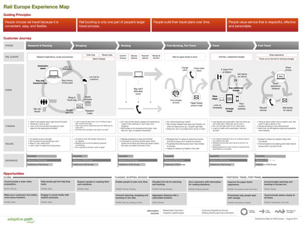 出処:The Anatomy of an Experience Map | Adaptive path