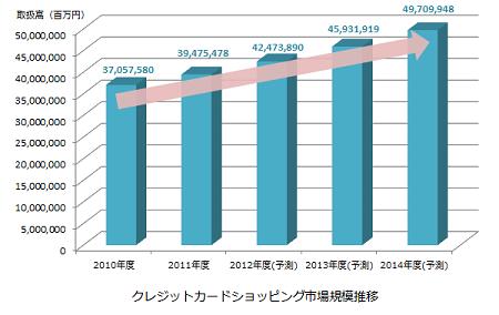 ( 矢野経済研究所推計「クレジットカードショッピング市場に関する調査結果2012」参照 )