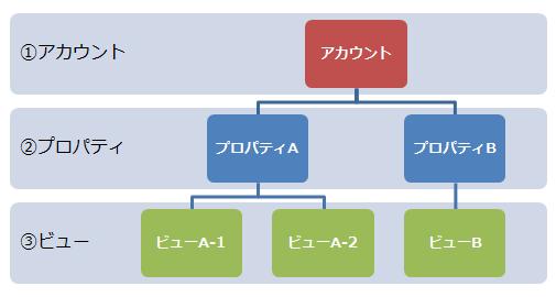 アカウント、プロパティ、ビューの階層関係図